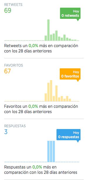 Interacciones de Twitter
