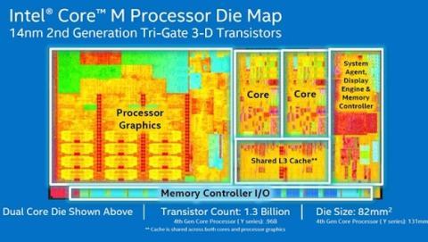 Intel Core M superchips