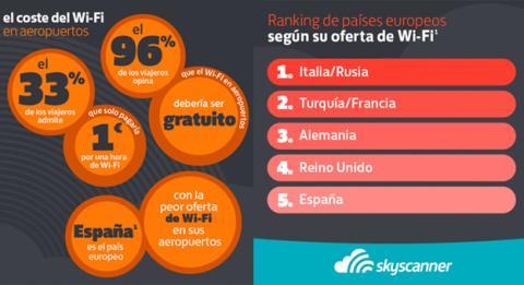 wifi aeropuertos