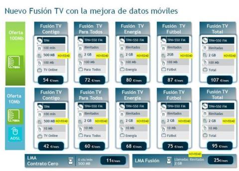 nuevo movistar fusión tv