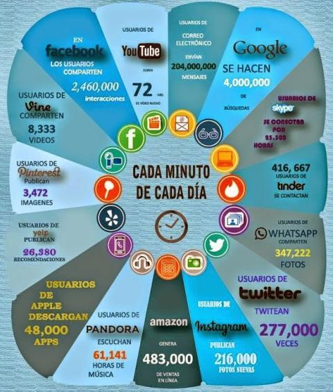 ¿Qué cosas ocurren en un minuto en Internet?
