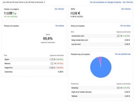 Rendimiento de Google AdSense
