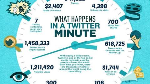 ¿Qué cosas ocurren en un minuto en Twitter?