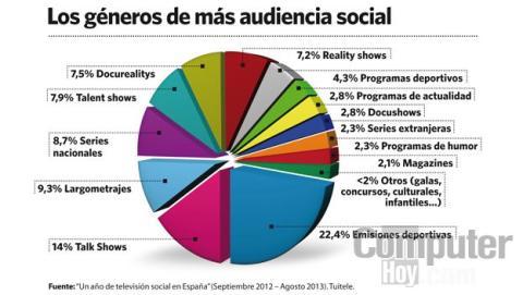 Los géneros televisivos con más audiencia social