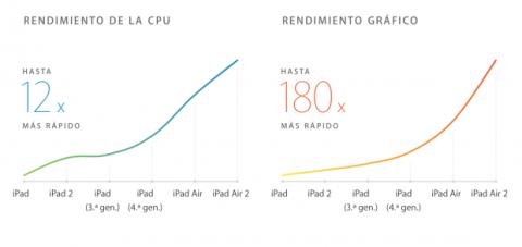 ipad air 2 rendimiento