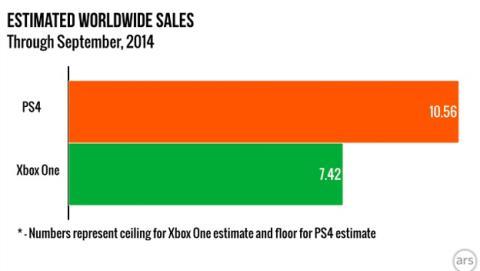 PS4 vs Xbox One: gráfica de ventas
