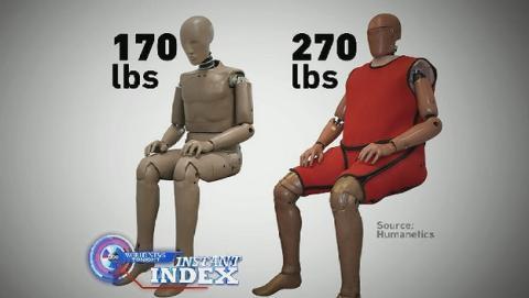 En Estados Unidos engordan a los Dummies hasta convertirlos en obesos para representar mejor a su población.