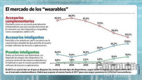 El mercado de los wearables en 2015