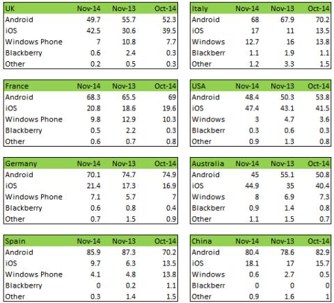 Datos cuota de mercado sistemas operativos