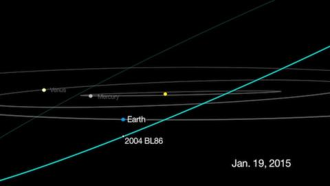 Asteroide 2004 BL86