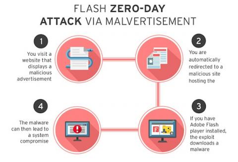 malware en Adobe Flash que afecta a Windows y Mac