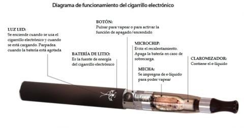 Partes y componentes de un cigarro electrónico