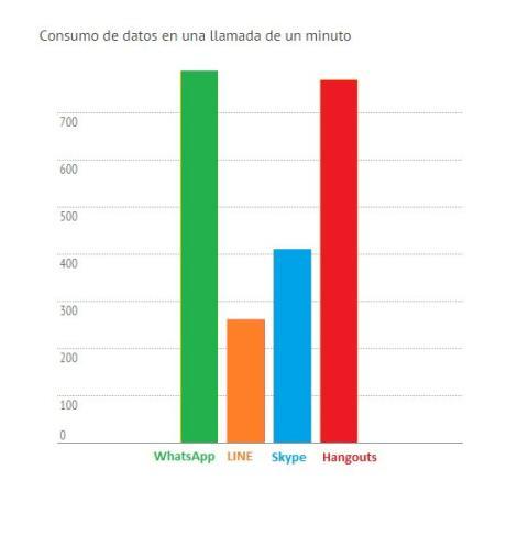 Consumo de datos en las llamadas de WhatsApp, Line, Skype y Hangouts