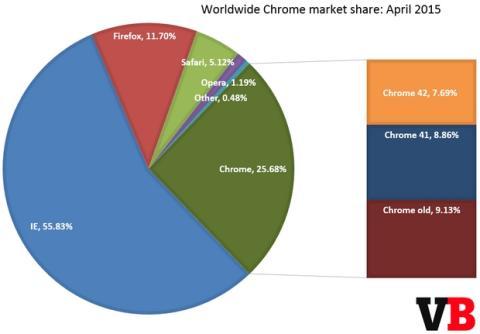 Uso de navegadores abril 2015
