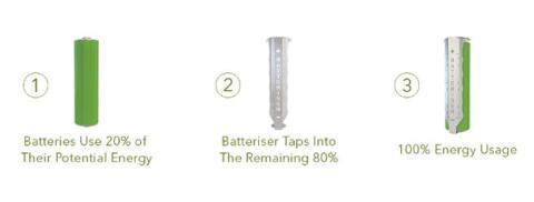 Batteriser aumenta la duración de las pilas