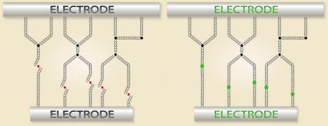 Memoria de nanotubos de carbono NRAM