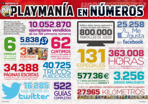Playmania200 en cifras