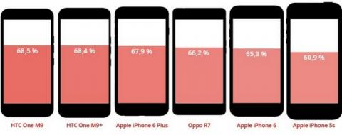iPhone 7 sin botón Home