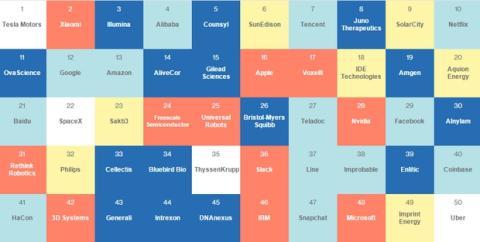 Las 50 Empresas más Inteligentes del Mundo