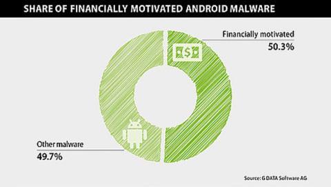Se crea un malware cada 17 segundos en Android