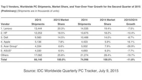 Datos IDC PC