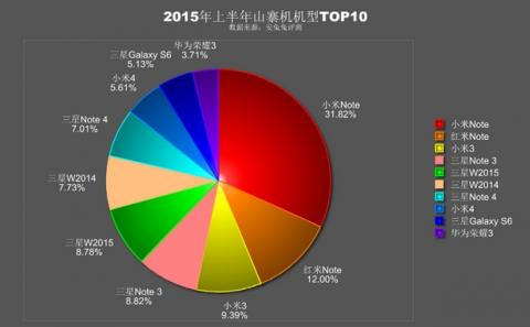Ranking smartphone falsos 2015