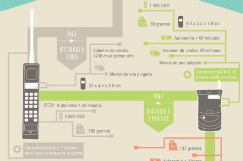 La evolución de los móviles, por ValorTop