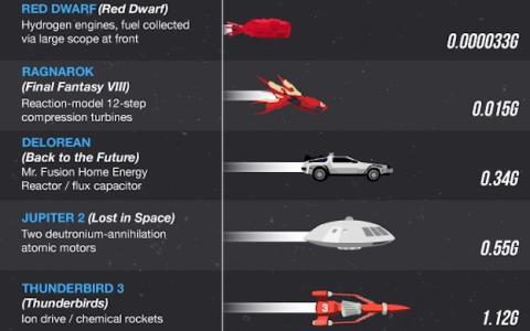 Con esta infografía verás las naves más rápidas del universo