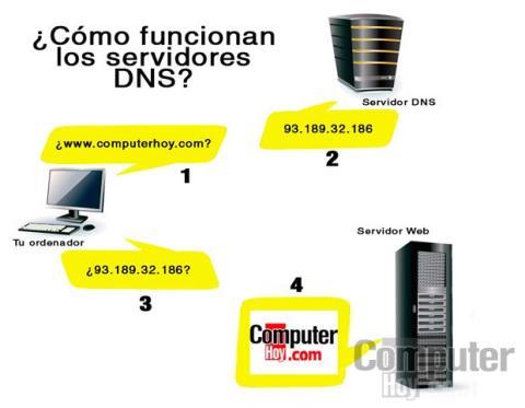¿Qué son los DNS?