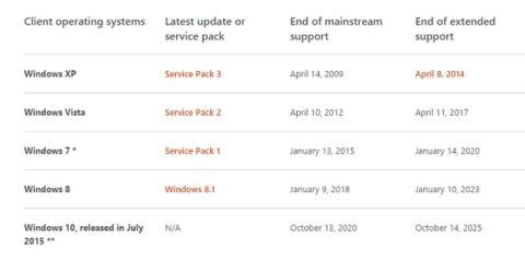 Windows 10 caducará dentro de 10 años