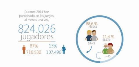 Informe apuestas deportivas en España