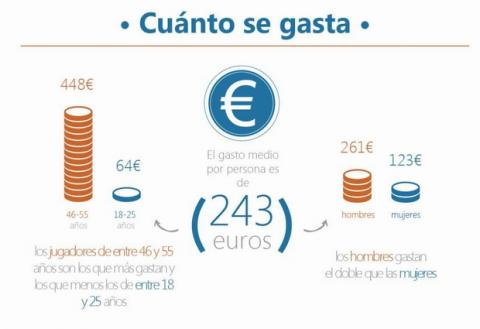 El jugador online en España