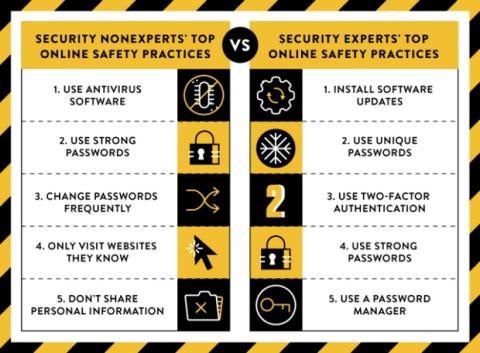 top 5 prácticas de seguridad de los expertos