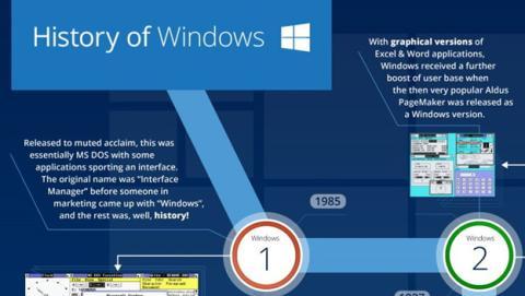 Infografía de Windows