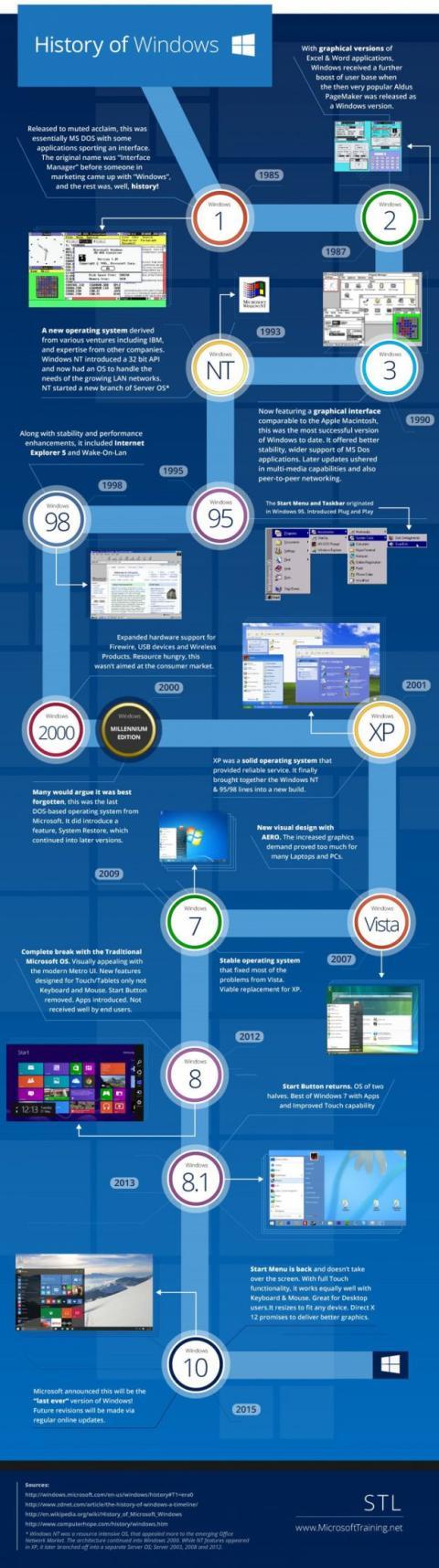 infografia todas las versiones windows