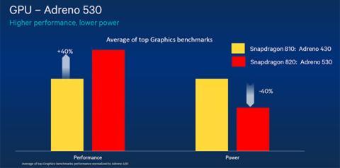 Nueva GPU Adreno 530