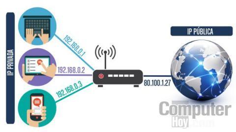 Cómo saber la dirección IP Privada en Linux