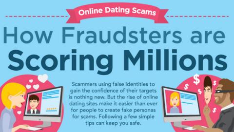 El auge del fraude en las citas online en una infografía