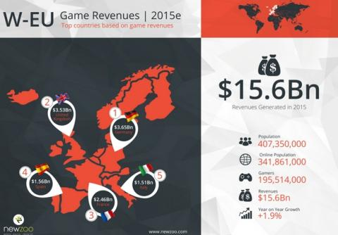 Top 10 ventas de videojuegos en 2015