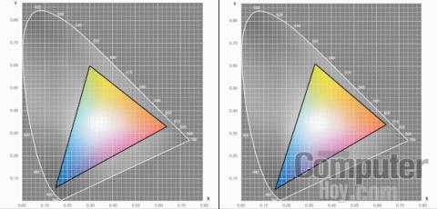 Gamut de color: espacio sRGB - Asus ZenFone 2 ZE551ML