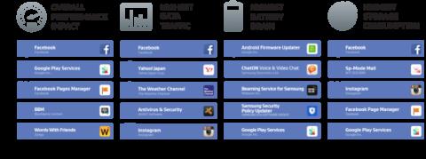 Ranking de apps que se ejecutan al inicio del sistema
