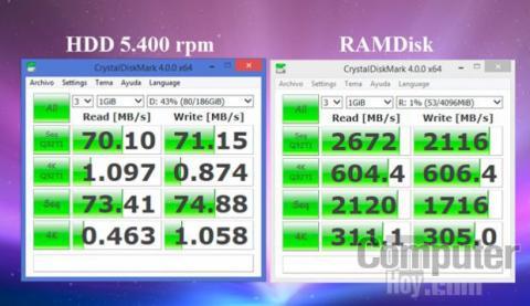 El RAMDisk tiene un rendimiento superior a cualquier disco duro