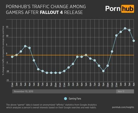 Fallout 4 reduce el tráfico de Pornhub y otras webs pornográficas
