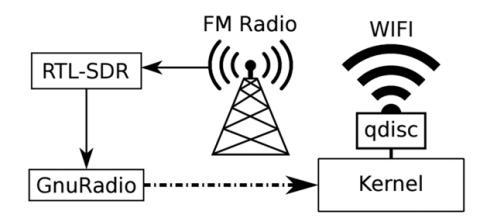 Radio FM Wifi