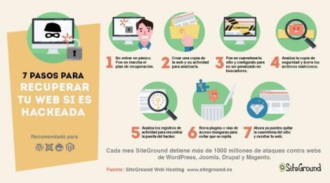 Cómo proteger tu web de los ciberataques y recuperarla si es hackeada, según SiteGround