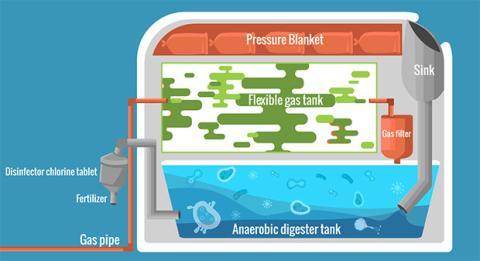 Crea gas para cocinar y fertilizante con basura orgánica
