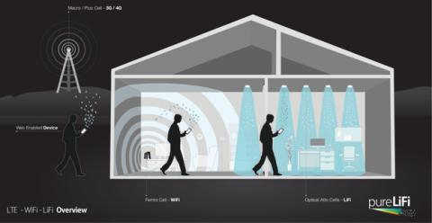 Tecnología LiFi en nuestros hogares.