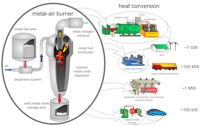 Los polvos metálicos sustituirían a los combustibles fósiles
