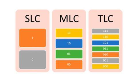 Los discos SSD pueden utilizar diversos sistemas de almacenamiento.