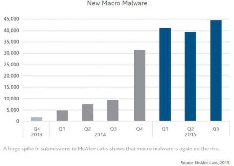 El malware macro vuelve para infectar tu PC